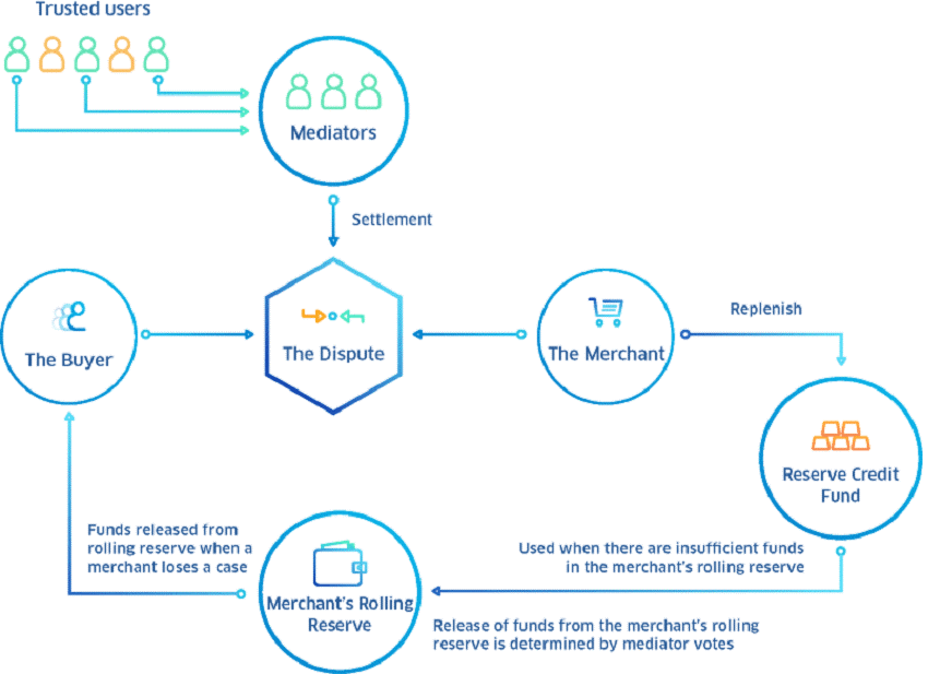 Coti signs up over 2000 merchants to its crypto payments service merchants benefit from cotis unique network for decentralized and scalable payments which aims to solve the challenges posed not only by traditional ccuart Choice Image