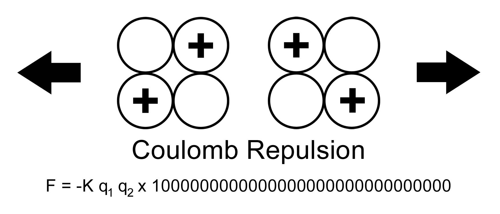 Figure 1 -   Coulomb repulsion that acquires astronomical values at the nuclear distance  needed for the fusion - pseudoprotons and pseudonuclei
