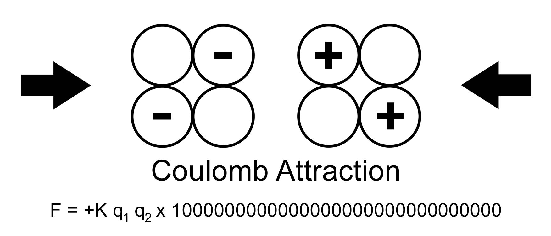 Coulomb Attraction that acquires astronomical values at the nuclear distance needed for the fusion  - pseudoprotons and pseudonuclei