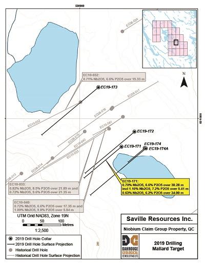 Saville Resources Inc  Returns Widest High-Grade Niobium Intercept