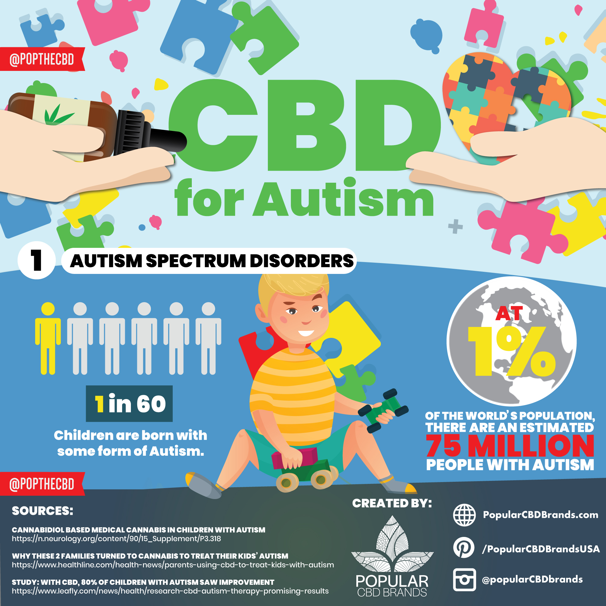 Can Cbd Help Manage Autism Best Cbd Oil For Autism