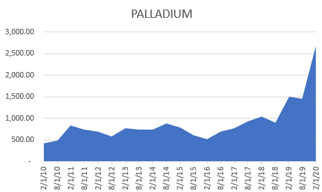Dillon Gage Metals Sees Palladium Taking Aim at Surpassing $3,000 Per Ounce - Press Release 1
