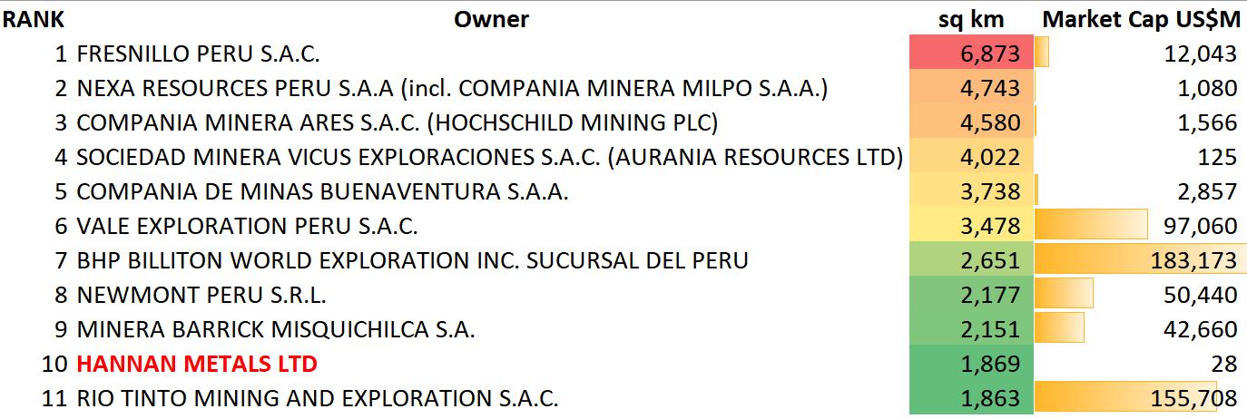 top ten concession holder in Peru