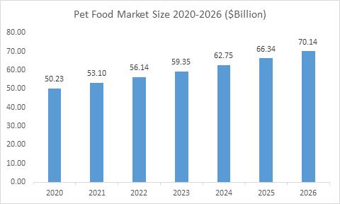 Pet Food Market Size